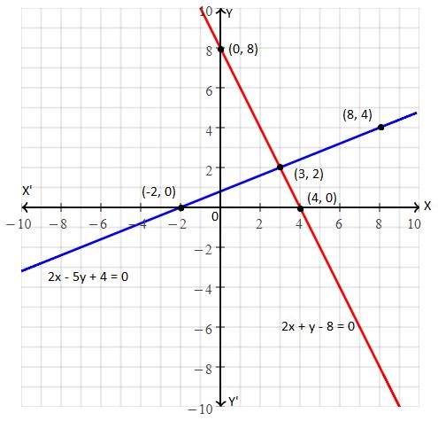 RBSE class 10 maths chapter 4 imp que 5 sol