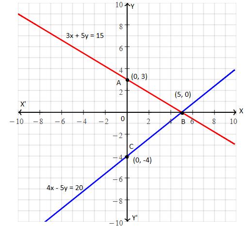 RBSE class 10 maths chapter 4 imp que 6 sol