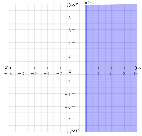 RBSE class 10 maths chapter 4 imp que 7 sol