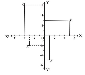 RBSE class 10 maths chapter 9 imp que 1