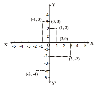 RBSE class 10 maths chapter 9 imp que 2 sol