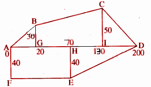 RBSE Class 8 Maths Solutions Chapter 14 Additional Question Number 14