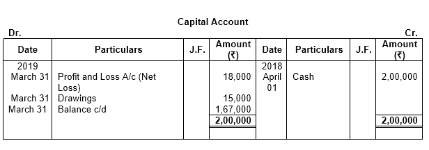 TS Grewal Accountancy 2019 Class 11 Solutions Chapter 3 Accounting Procedures Rules Of Debit And Credit -11