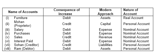 TS Grewal Accountancy 2019 Class 11 Solutions Chapter 3 Accounting Procedures Rules Of Debit And Credit -3