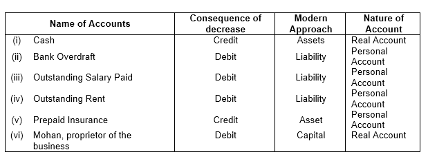 TS Grewal Accountancy 2019 Class 11 Solutions Chapter 3 Accounting Procedures Rules Of Debit And Credit - 4