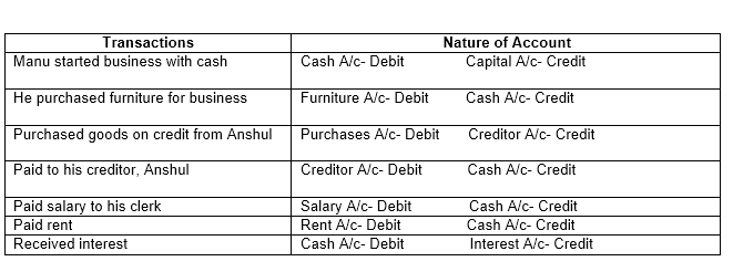 TS Grewal Accountancy 2019 Class 11 Solutions Chapter 3 Accounting Procedures Rules Of Debit And Credit- 5
