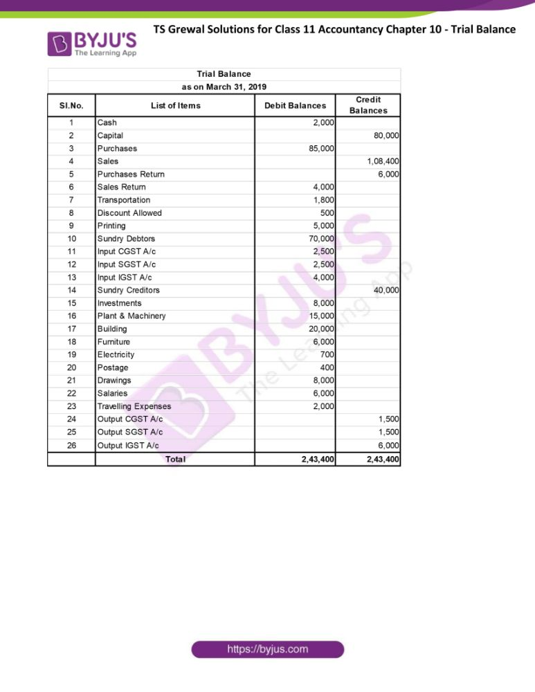ts grewal solutions for class 11 accountancy chapter 10 trial 11