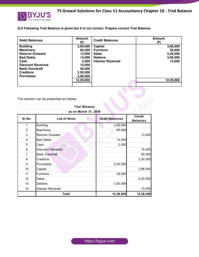 ts grewal solutions for class 11 accountancy chapter 10 trial 18