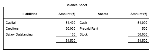 TS Grewal Solutions for Class 11 Accountancy Chapter 2 - Accounting Equation -12