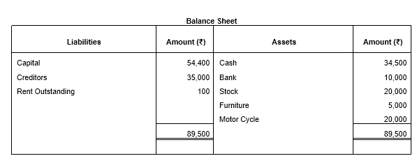 TS Grewal Solutions for Class 11 Accountancy Chapter 2 - Accounting Equation -19