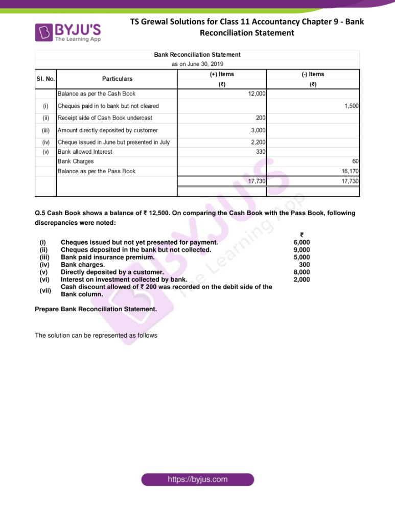 ts grewal solutions for class 11 accountancy chapter 9 bank 04