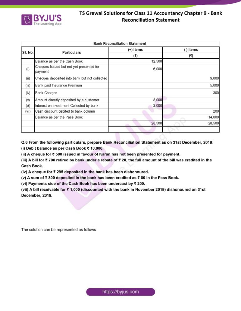 ts grewal solutions for class 11 accountancy chapter 9 bank 05