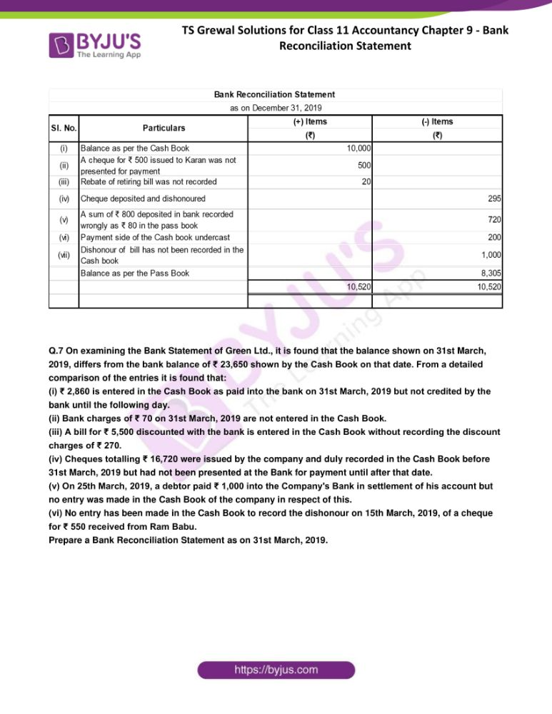 ts grewal solutions for class 11 accountancy chapter 9 bank 06
