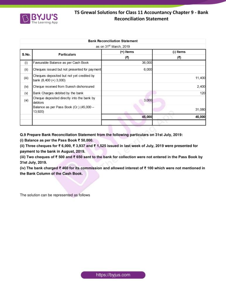 ts grewal solutions for class 11 accountancy chapter 9 bank 08