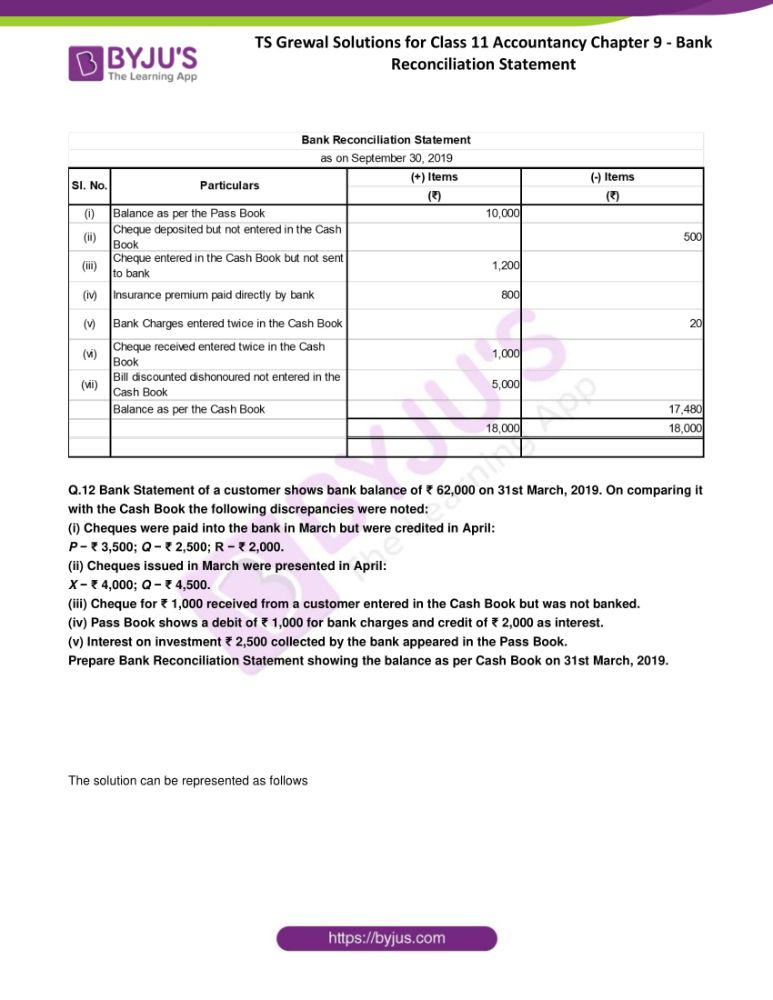 ts grewal solutions for class 11 accountancy chapter 9 bank 11