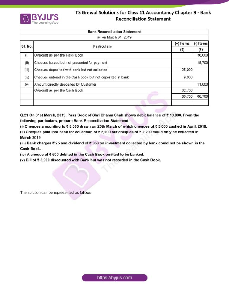 ts grewal solutions for class 11 accountancy chapter 9 bank 20