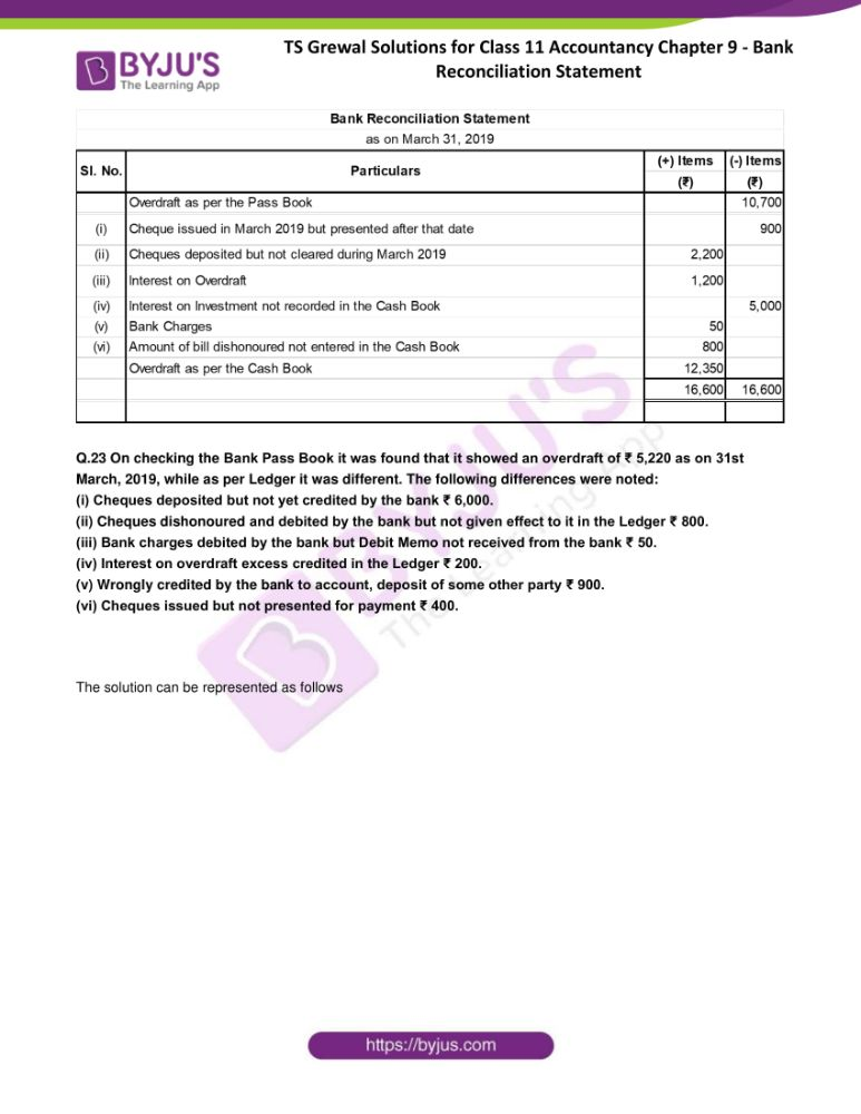 ts grewal solutions for class 11 accountancy chapter 9 bank 22