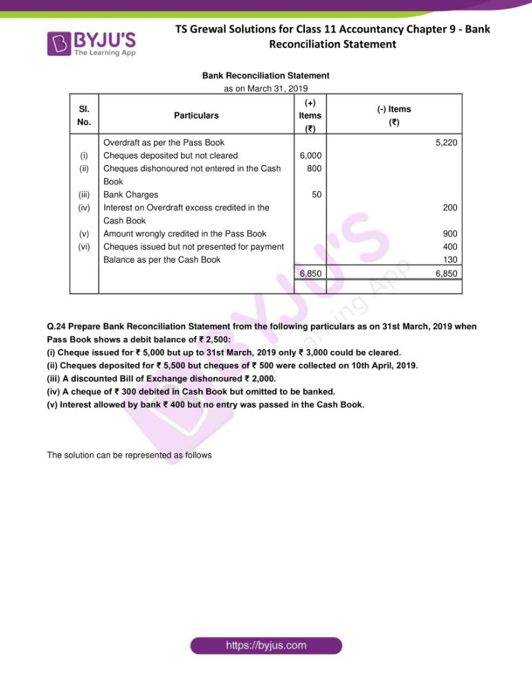 ts grewal solutions for class 11 accountancy chapter 9 bank 23