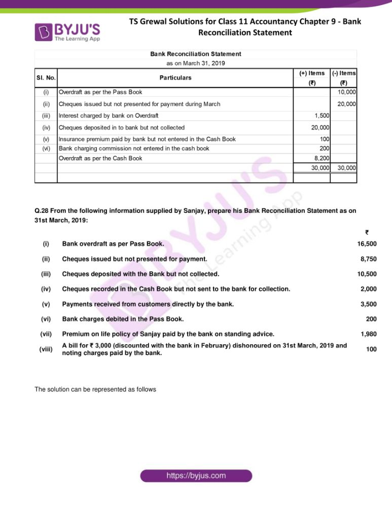 ts grewal solutions for class 11 accountancy chapter 9 bank 27