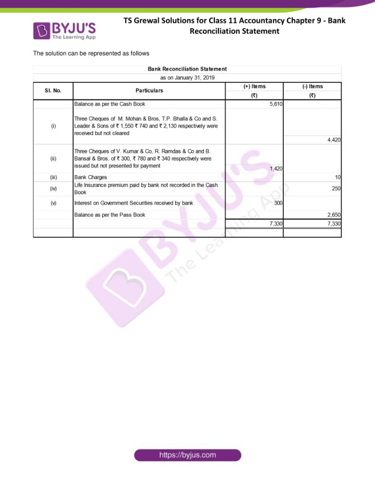 ts grewal solutions for class 11 accountancy chapter 9 bank 34