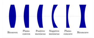 Types of Lens