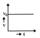 Velocity-Time Graph