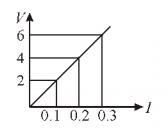 VI graph