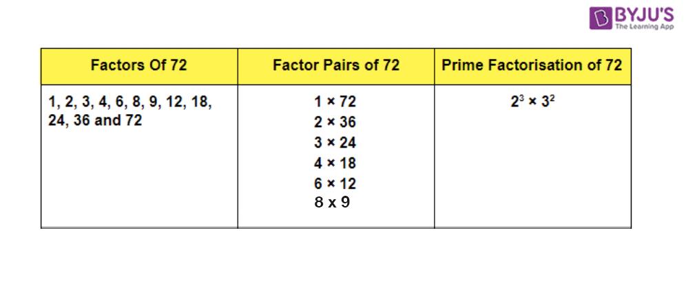 Factors of 72