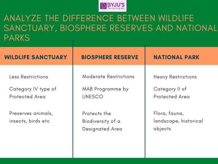 Difference between Wildlife Sanctuary, Biosphere Reserves and National Parks