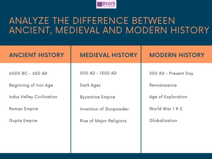 Difference Between Ancient, Medieval and Modern History - UPSC History