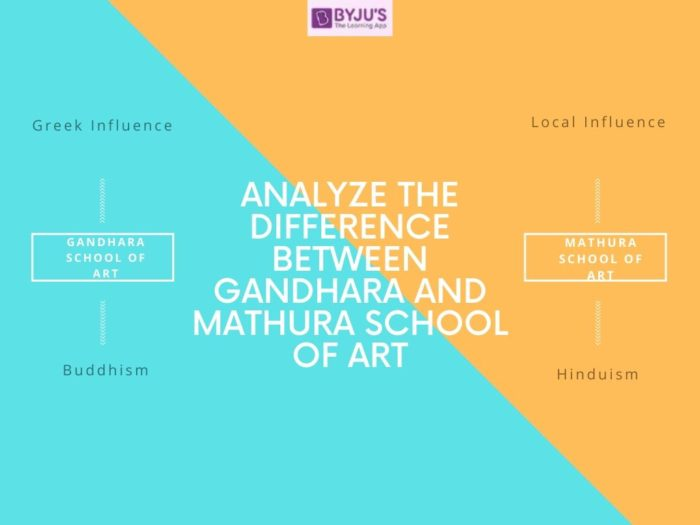 Difference Between Gandhara And Mathura School Of Art With Their Detailed Comparison