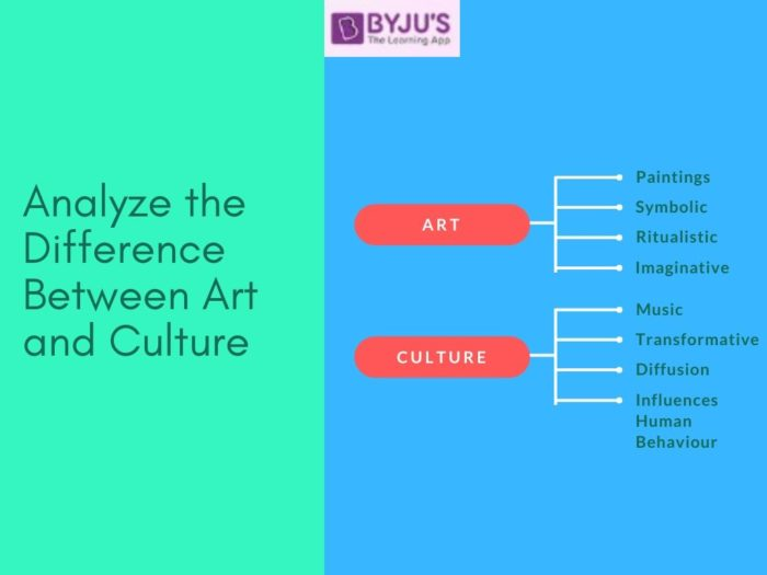 Difference between Art and Culture - UPSC Art and Culture 2020