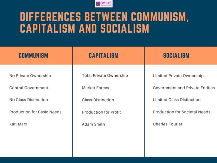 Difference between Capitalism, Communism, and Socialism - UPSC Economy 2020