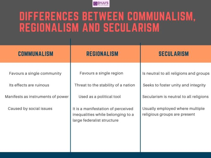 Difference between Communalism, Regionalism and Secularism- UPSC Polity