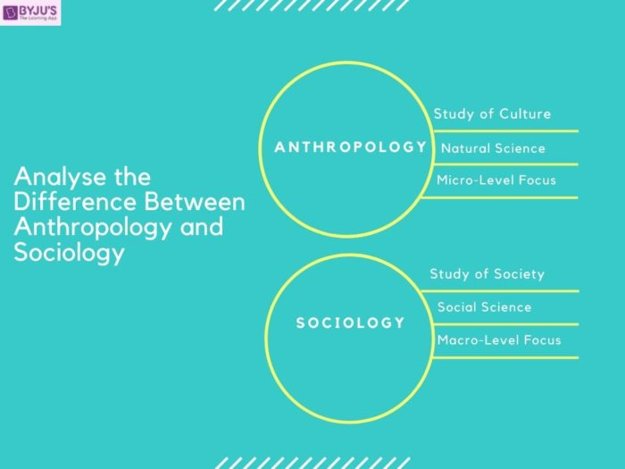 Difference between Anthropology and Sociology - IAS Mains 2020