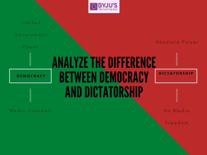 Difference Between Dictatorship and Democracy
