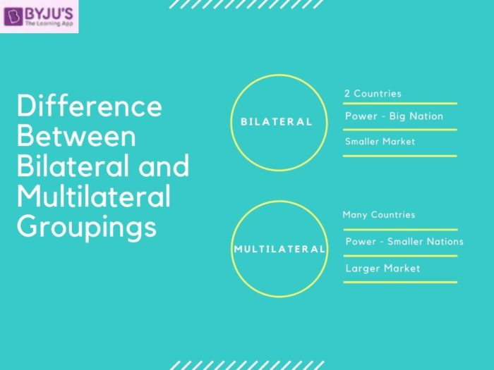 Difference between Bilateral and Multilateral Groupings