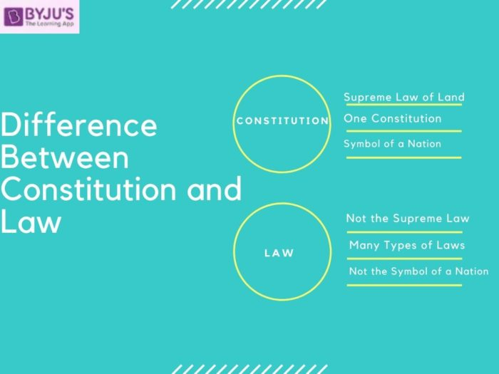 Difference between Constitution and Law