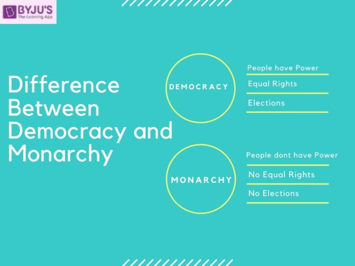 Difference between Democracy and Monarchy