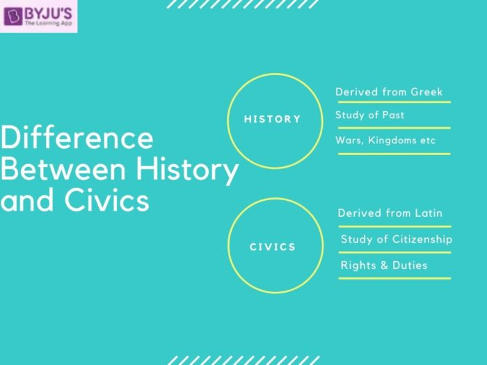 Difference between History and Civics