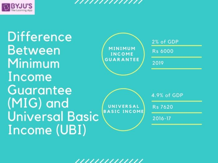 Difference between Minimum Guarantee Scheme (MIG) and Universal Basic Income (UBI)