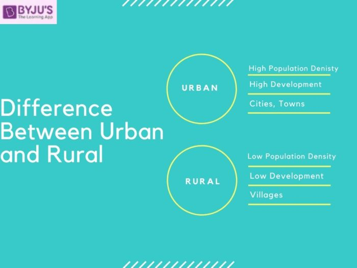 Difference between Urban and Rural