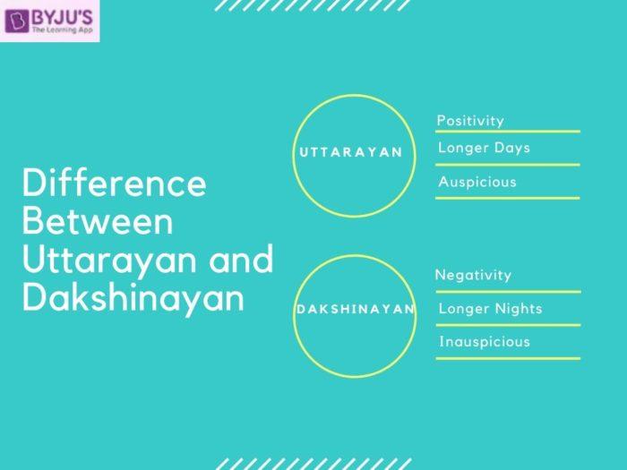 Difference between Uttarayan and Dakshinayan
