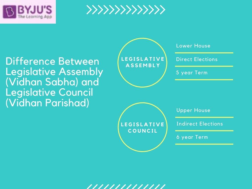 Difference between Legislative Assembly (Vidhan Sabha) and Legislative Council (Vidhan Parishad) - Indian Polity