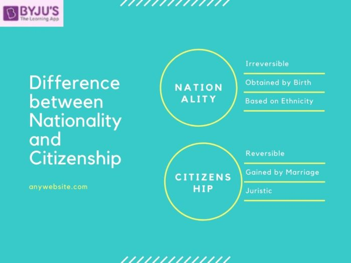 Difference between Nationality and Citizenship - UPSC 2020 Polity