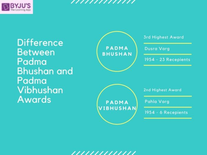 Difference between Padma Bhushan and Padma Vibhushan - Latest Current Affairs