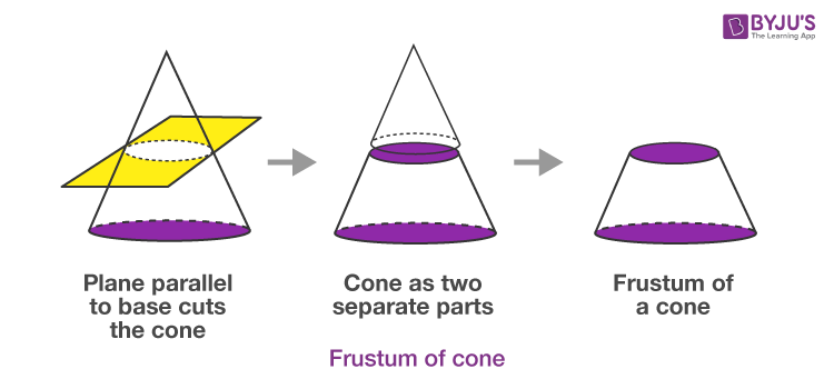 Frustum of Cone 2