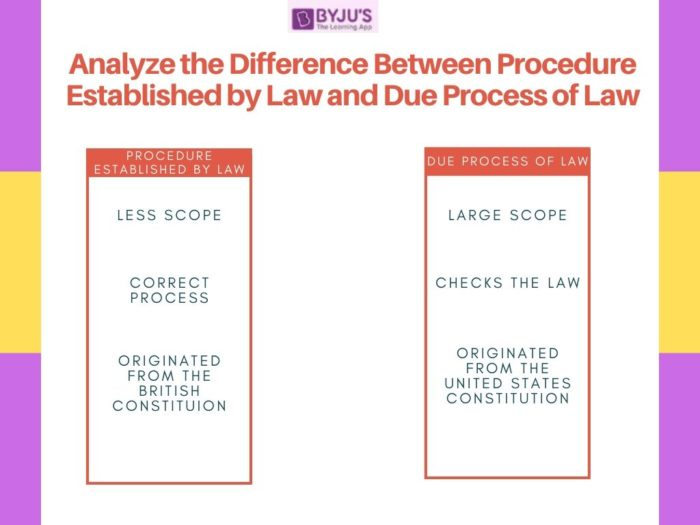 Difference between Prcedure Established by Law and Due Process of Law - UPSC Polity