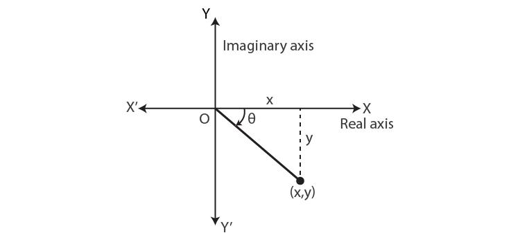 Principal value of the argument fourth quadrant