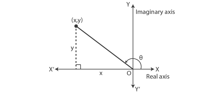 Principal value of the argument second quadrant